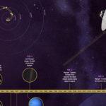 Naprendszerünk határán a Voyager űrszondák