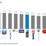 A Ford F széria pickupjai több profitot termelnek, mint az egész McDonald's