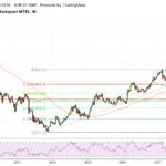 A 400 forint megtarthatja a Telekom árfolyamát