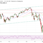 Vágtat tovább az S&P500?