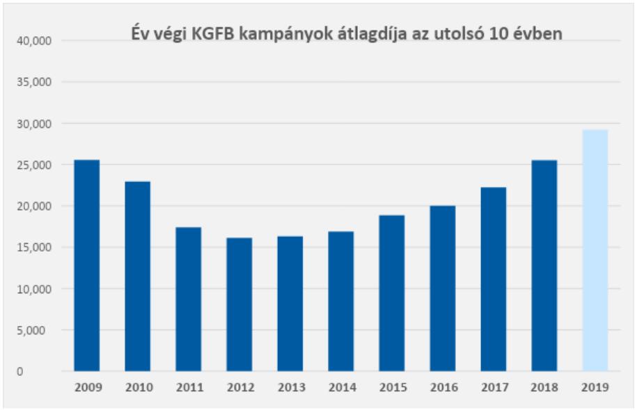 KGFB átlagdíja 2009-2019 között
